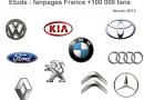 Une analyse du secteur automobile français sur Facebook